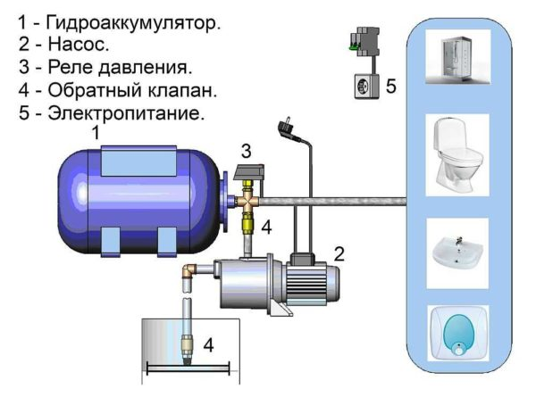 Ремонт водонасосных станций